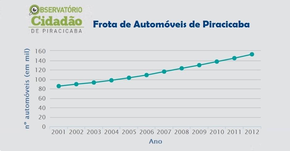 Mobilidade Urbana em Piracicaba: Para onde vamos?